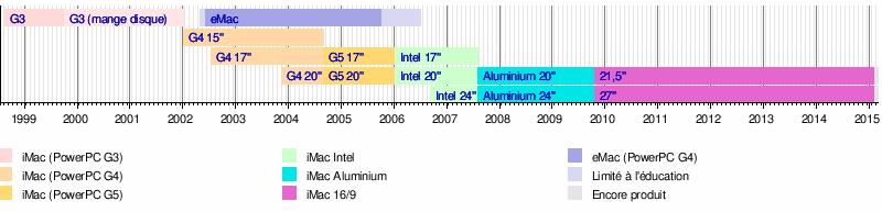 https://upload.wikimedia.org/wikipedia/fr/timeline/ac3935e47b334d0660e7a89d689cd235.png