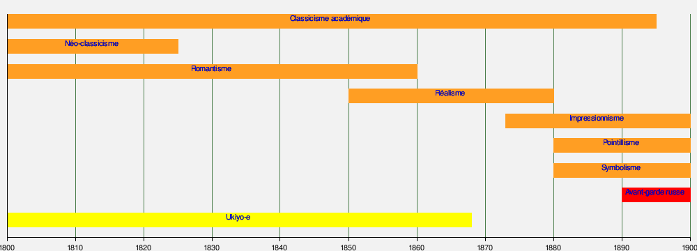 Chronologie des arts plastiques - Wikimonde