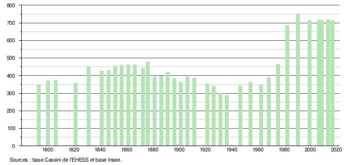 datation par code postal juif vitesse datant de Montréal