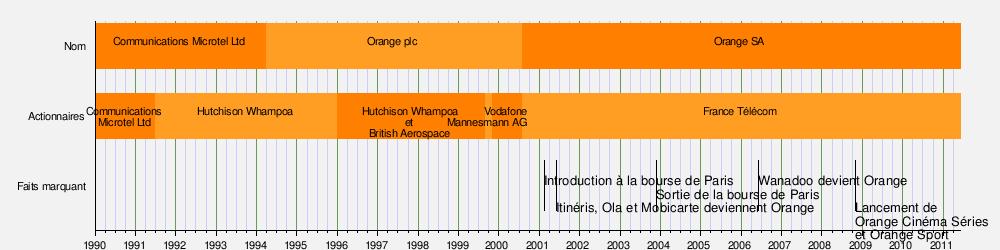 Orange entreprise wikimonde - Cout raccordement france telecom maison neuve ...