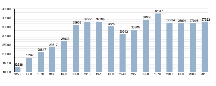 Evolution Population France évolution de la Population de