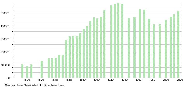 Lyon Wikipédia