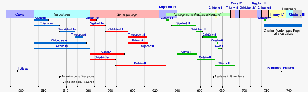 Chronologie De La France Wikipedia