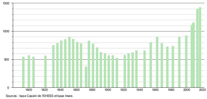f325459483b9 Histogramme de l évolution démographique