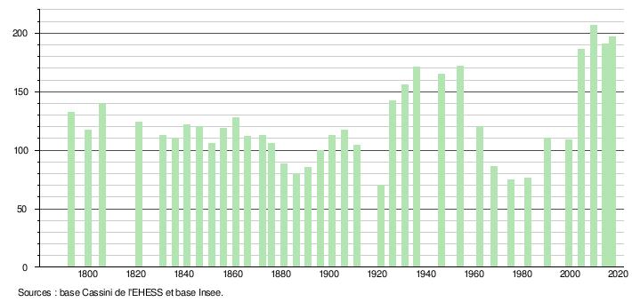 Variscourt Wikipédia