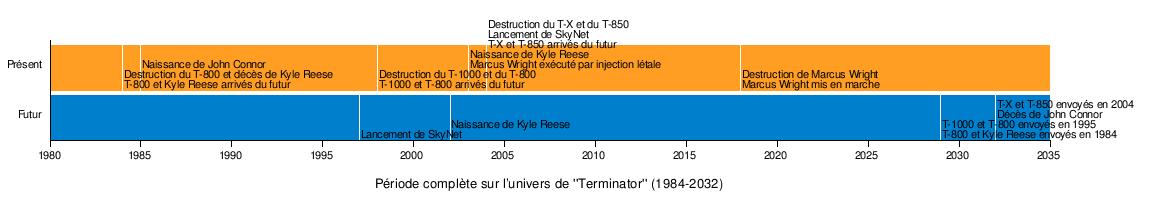 Terminator Chronologie