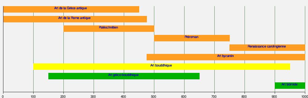 Souvent Chronologie des arts plastiques — Wikipédia VK91