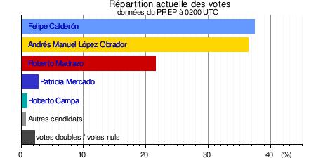 Resultat Pr Ef Bf Bdsidentielle  Ville Vaucluse