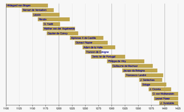 Liste de compositeurs de musique classique du Moyen Âge