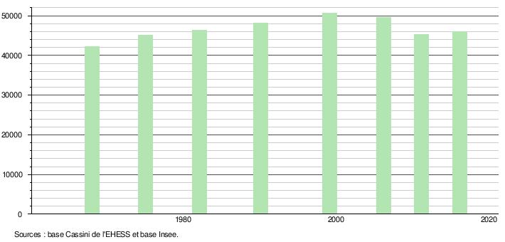 """Décours temporel pour un sujet à lésion """"basse"""", à vitesse imposée à 0 et à 12 % de dévers."""