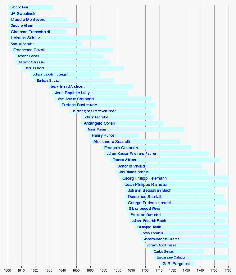 Modèle:Frise chronologique compositeurs baroques de