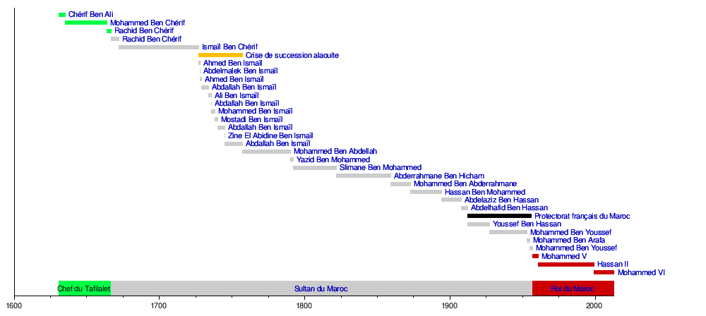 maroc histoire chronologie-