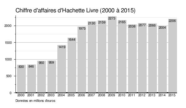Hachette Livre Wikipedia