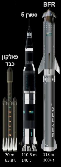 השוואת גדלים: פאלקון כבד, סטורן 5, BFR