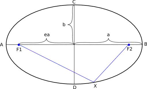 אקסצנטריות (מתמטיקה) – ויקיפדיה