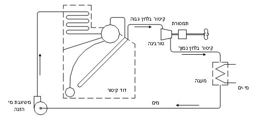 מערכת הנעה ימית באמצעות טורבינת קיטור.