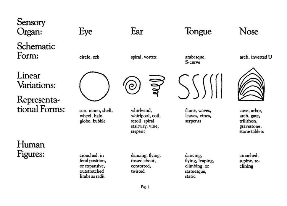 ארבע הצורות הגיאומטריות העיקריות באמנות החזותית של ויליאם בלייק