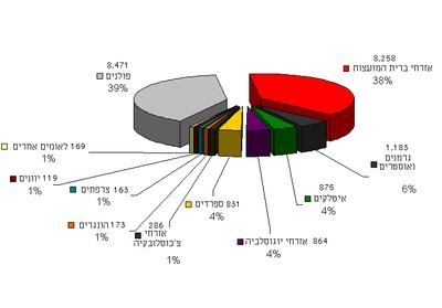 Gusen-chart heb.png