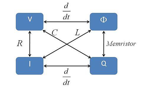 דיאגרמת הסימטריה, כאשר הממריסטור משלים את החלק החסר