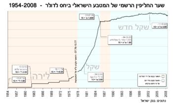 בנק ישראל חליפין שער
