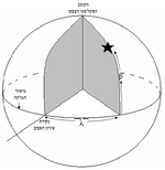 Ecliptic coordinate system.png