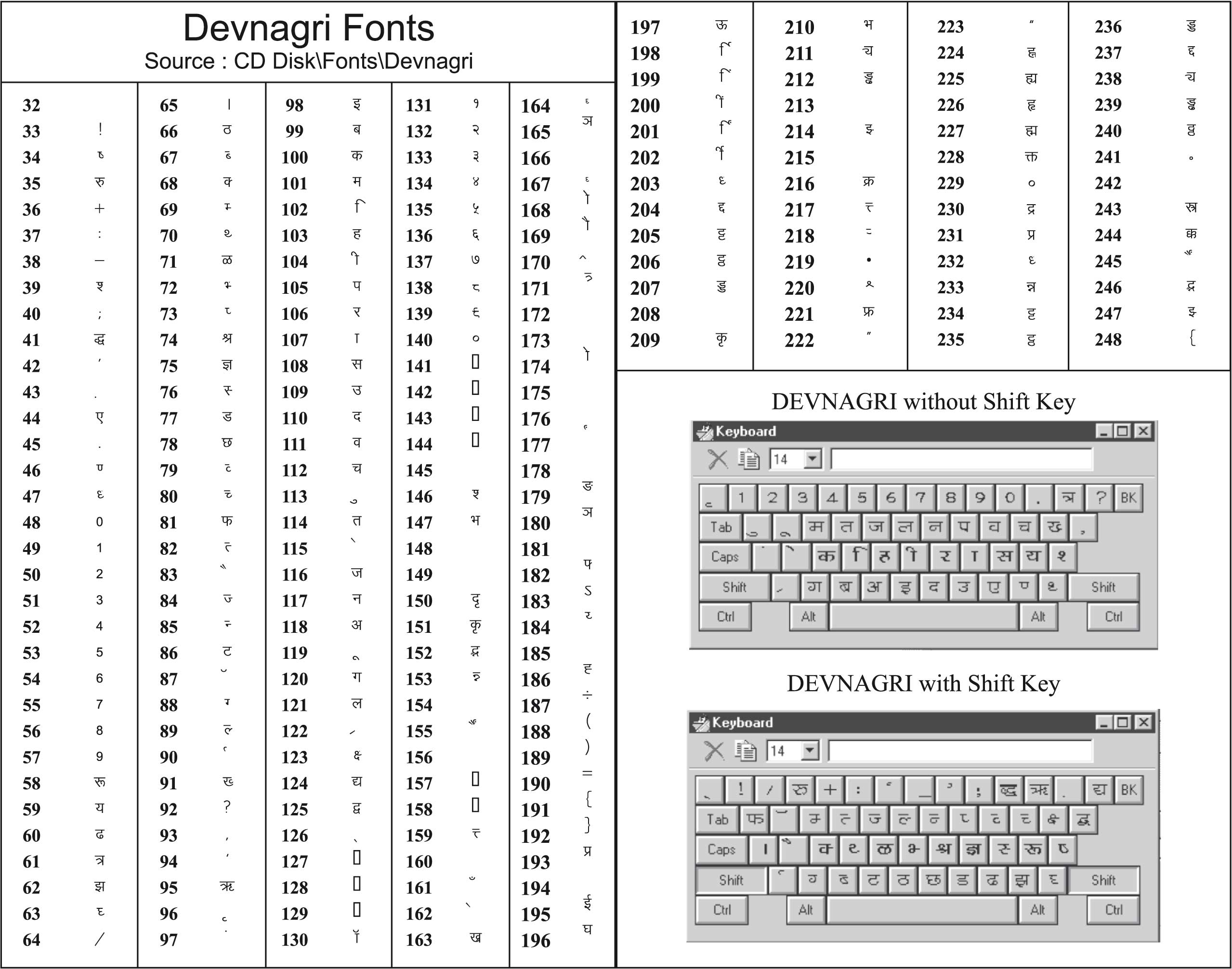 Keyboard Hindi Typing Chart Pdf File