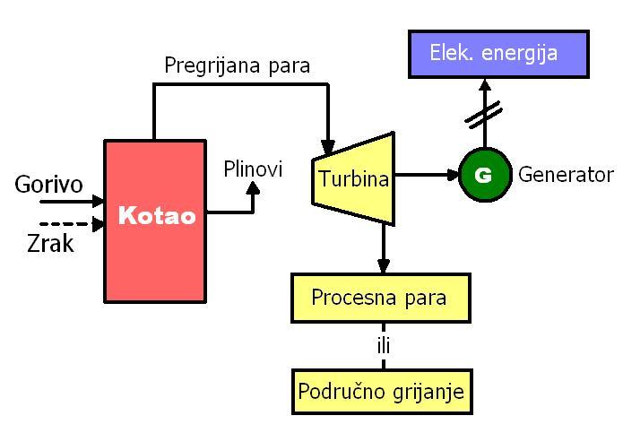 Analiza Rada Parnih Turbina Pri Kondenzacionom i Toplifikacionom