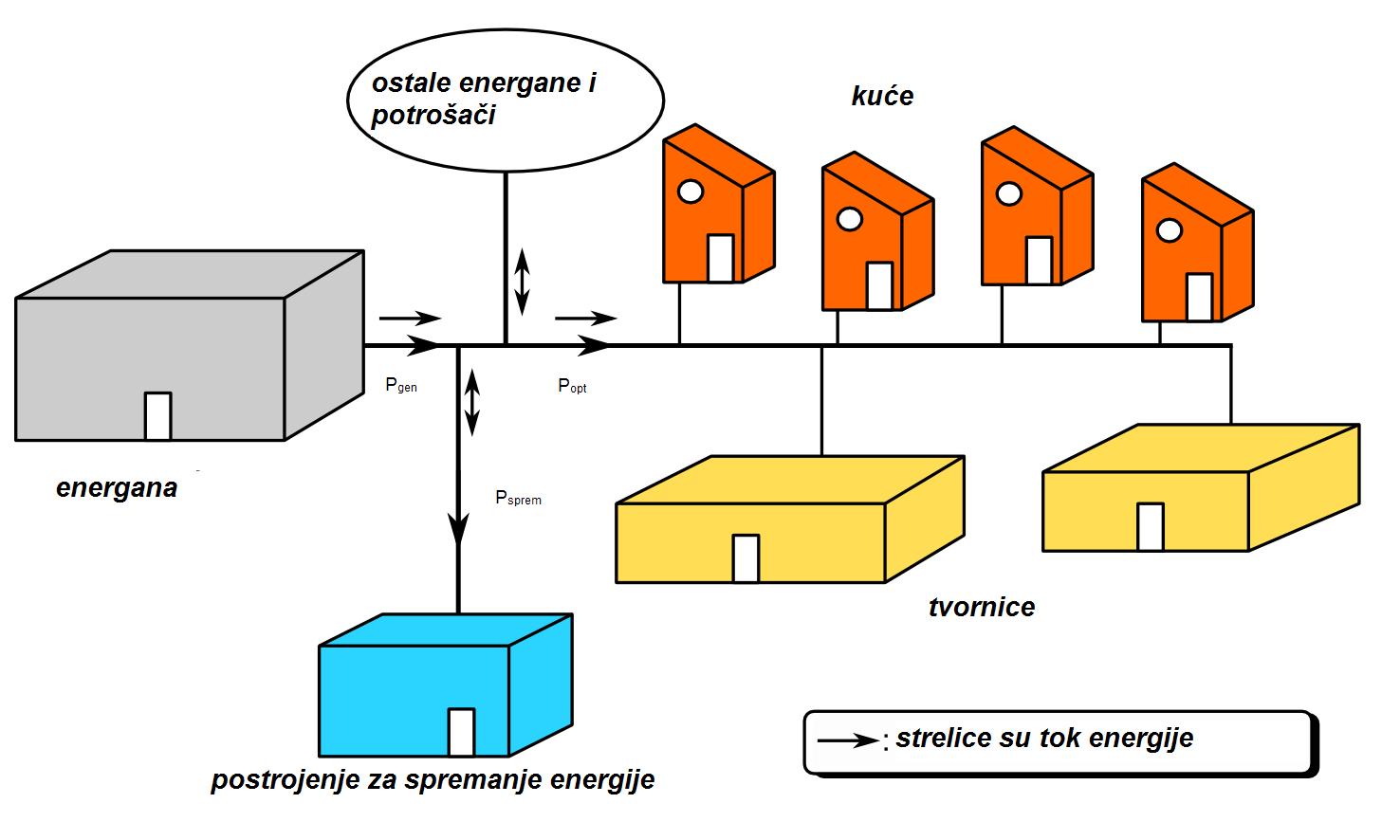 Datoteka Spremanje Električne Energije Png Wikipedija