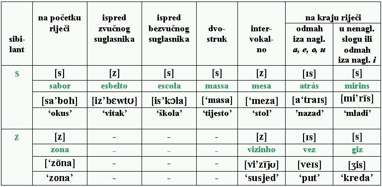 Sibilanti potugalskog jezika