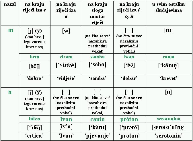 Nosni suglasnici portugalskog jezika