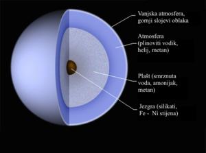 uran � wikipedija