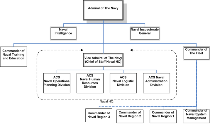 Organization of The RMN.png