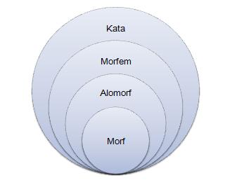 Morfem merupakan bagian dari kata