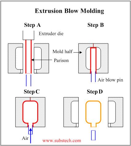 gambar alur kerja mesin blow molding