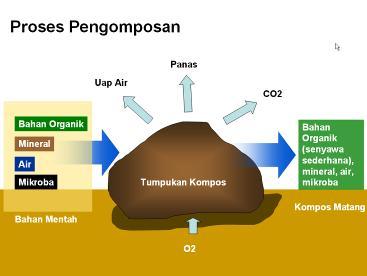 Berkasproses dekomposisig wikipedia bahasa indonesia berkasproses dekomposisig ccuart Images