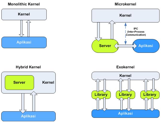 Kernel ilmu komputer wikipedia bahasa indonesia ensiklopedia bebas beberapa desain kernelsunting sunting sumber ccuart Gallery