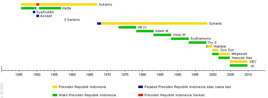 Periodisasi jabatan lembaga kepresidenan sering menimbulkan polemik
