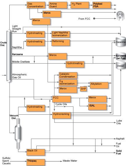 Kilang minyak wikivisually gambar ini memperlihatkan diagram dari proses proses yang umum berlangsung di dalam kilang minyak ccuart Image collections
