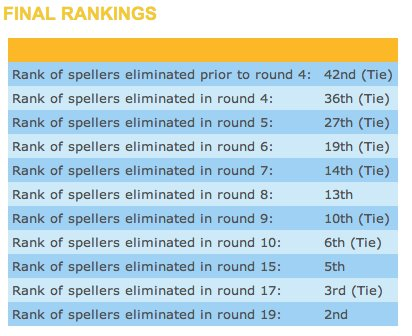 Final Rankings of the Bee.jpg