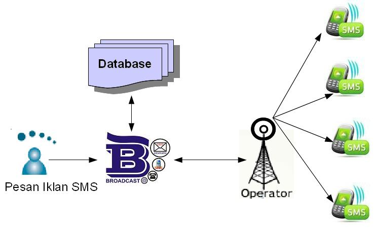 sms broadcast system Sms text messaging build your list using text-to-join mobile keywords, webforms, our integration partners with ease send mass texts, appointment reminders, send coupons, create sms contests, and setup voice & sms autoresponders to drive sales.