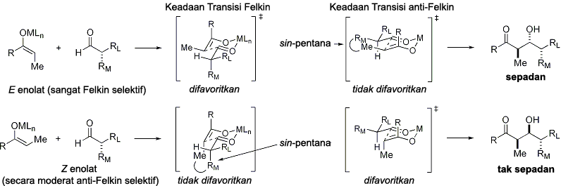 The general model of the aldol reaction with carbonyl-based stereocontrol