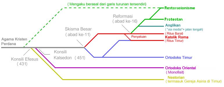 Sebuah skema taksonomi denominasional Kristen.