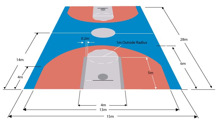 Berkas Dimensi Lapangan Basket Png Wikipedia Bahasa Indonesia Ensiklopedia Bebas
