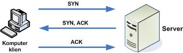 Berkas:TCP Three Way Handshake.png