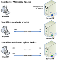 Cara mengetahui user dan password server FTP