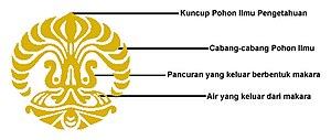 UNIVERSITAS INDONESIA 300px-Penjelasan_simbol_UI