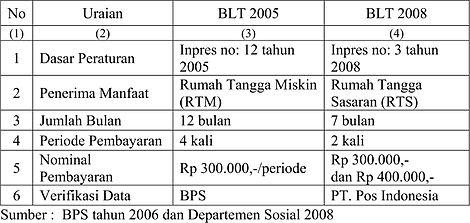 Bantuan Langsung Tunai Wikipedia Bahasa Indonesia