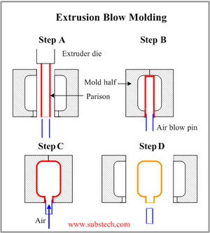 Extrusion blow.png