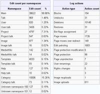 Wikipedia:Validasi artikel/Status pengguna - Wikipedia ...