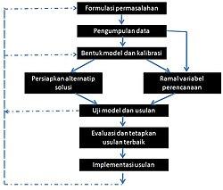 Perencanaan transportasi wikipedia bahasa indonesia ensiklopedia perencanaan transportasi ccuart Images